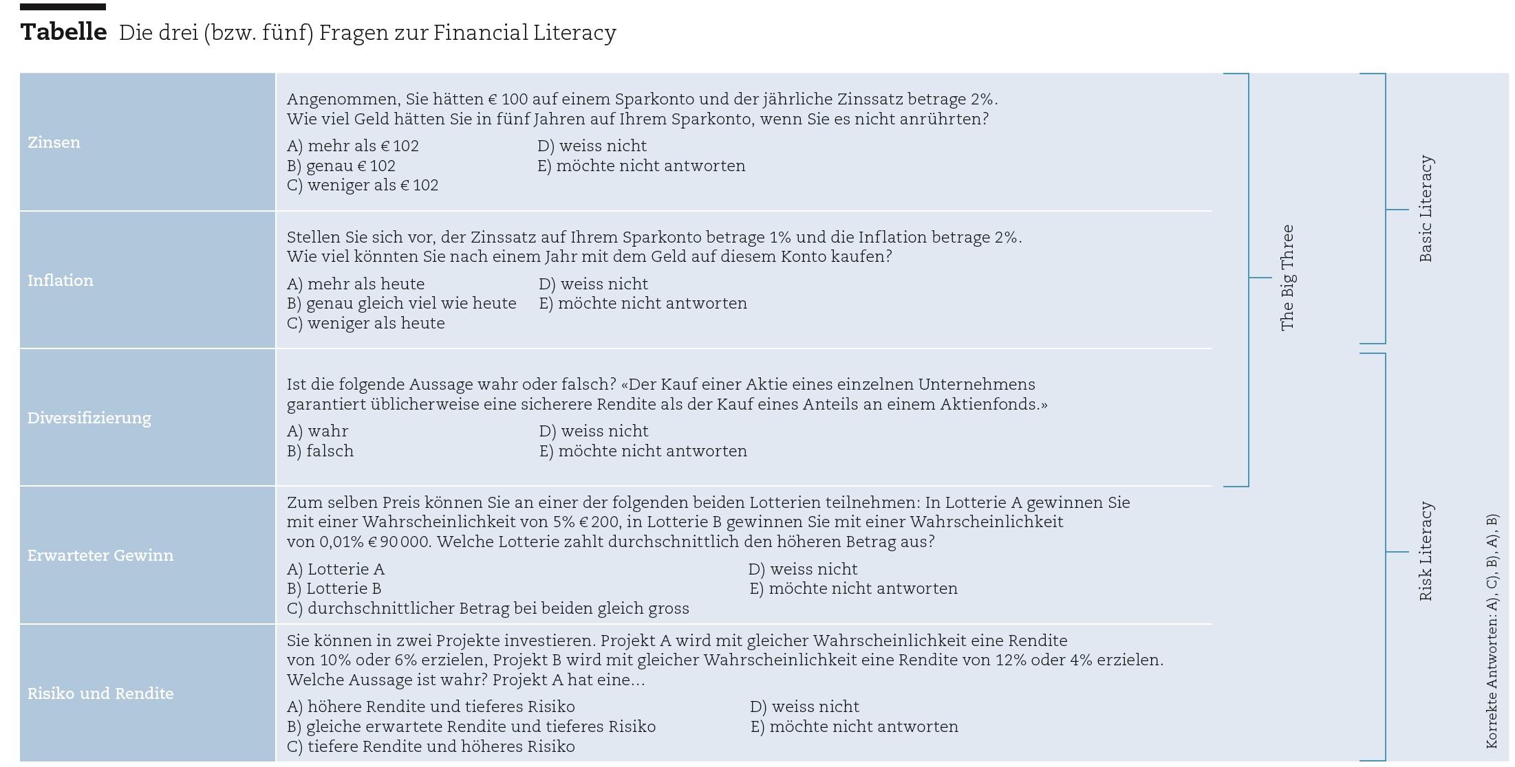 Finanzielle Analphabeten – Schweizer Monat