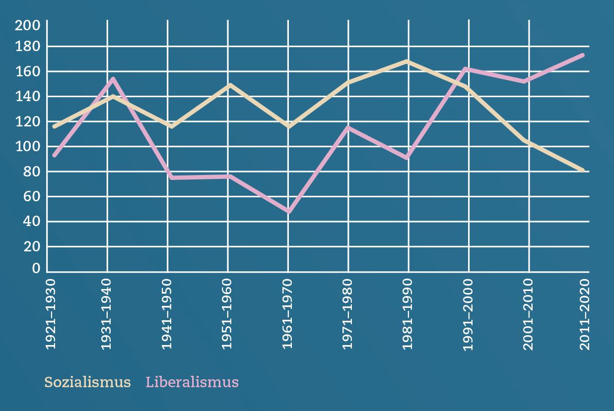 Der «Monat» in Zahlen